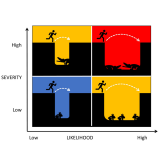 Risk and opportunity grid